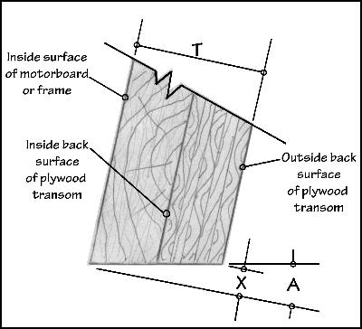 Formula For Determining Transom Size On A Boat