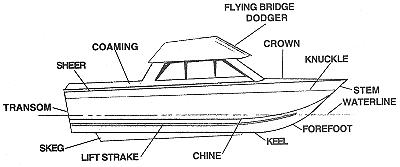 Profile drawing labeling boat parts