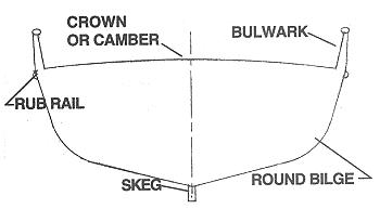 Section drawing round bilge, labeling parts