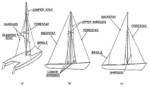 D2VzdHNhaWwgMjggbGF5b3V0 likewise Sunfish Rigging Knots likewise File how wooden ships are built 78 together with Hydraulics likewise Webltr17a. on sailboat rudder diagram