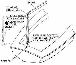 Rigging Small Sailboats - Chapter 5b on guitar string diagram, classic 59 pick up diagram, evolution diagram, mo joe pick up diagram, jackson 3-way switch diagram,